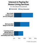 Parks Associates: 40% of U.S. Broadband Households Willing to Pay For at Least One Home-Living Service For Themselves