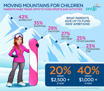 Moving mountains for children.  Parents make trade-offs to fund sports and activities.