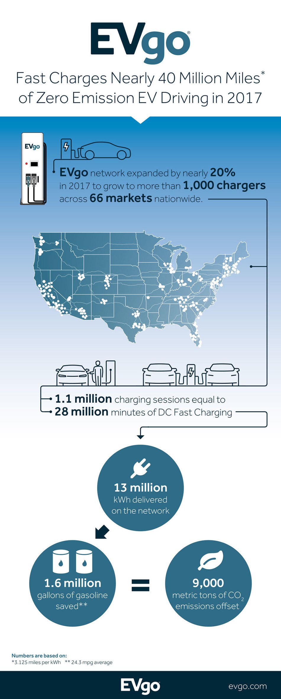 EVgo Fast Charges 40 Million Miles of Zero Emission EV Driving in 2017
