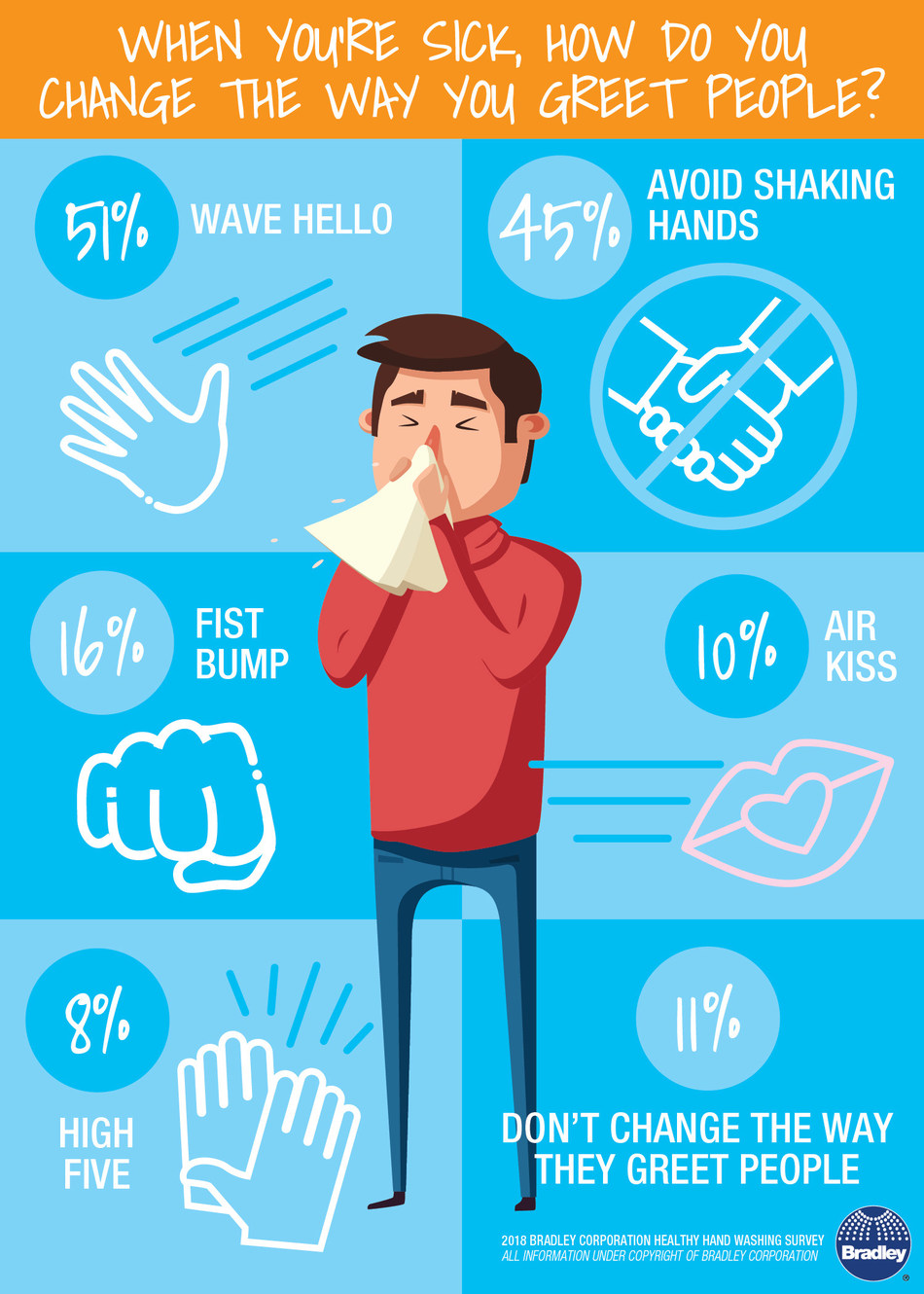 According to the Healthy Hand Washing Survey from Bradley Corp., Americans change the way they greet people when they're sick. 51% simply wave hello while others avoid shaking hands or use alternate greetings.