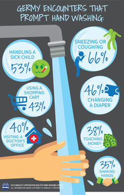 According to the 2018 Healthy Hand Washing Survey from Bradley Corp., there are a number of germy encounters that send Americans straight to a sink to wash their hands.