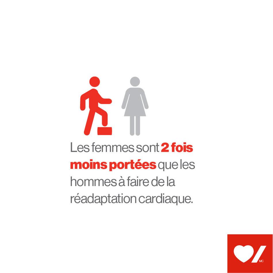 Les femmes sont 2 fois moins portées que les hommes à faire de la réadaptation cardiaque (Groupe CNW/Fondation des maladies du cœur et de l'AVC)