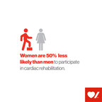 Women are only half as likely as men to attend cardiac rehabilitation (CNW Group/Heart and Stroke Foundation)