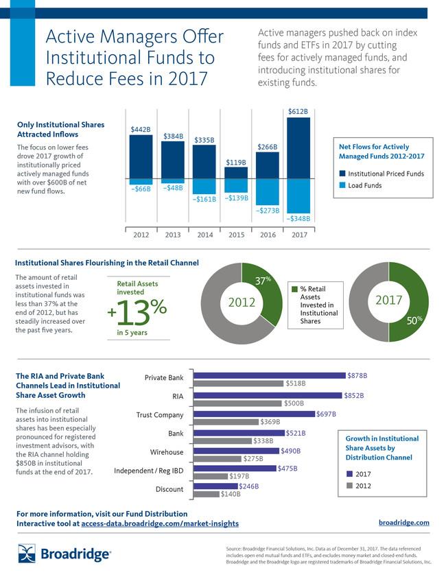 Broadridge 2017 Asset Flows by Distribution Channel