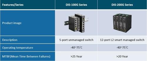 DIS-100G & DIS-200G (PRNewsfoto/D-Link)