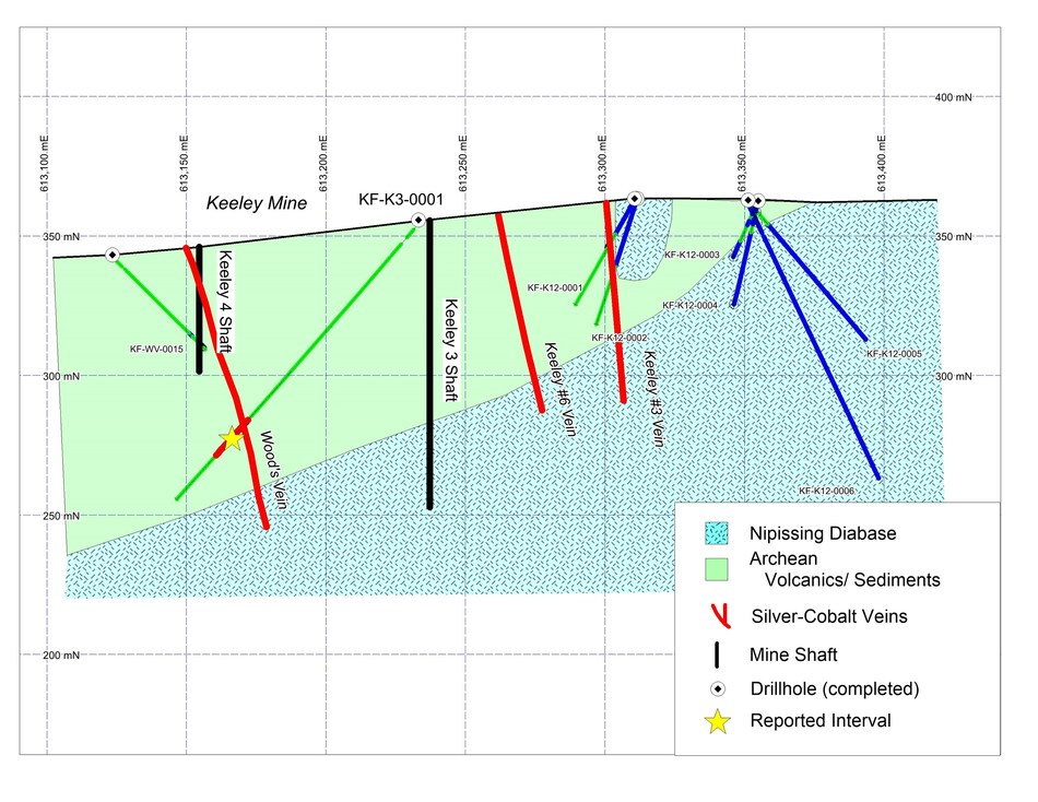 Figure 2. Geological cross section showing drill hole reported. View is looking north and the width of the section is 40m. Coordinates for eastings are NAD83 Zone 17. (CNW Group/First Cobalt Corp.)