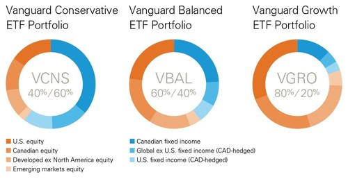 Vanguard Introduces Three New Asset Allocation ETFs (CNW Group/Vanguard Investments Canada Inc.)