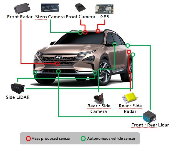 Hyundai Showcases World's First Self-driven Fuel Cell Electric Vehicle