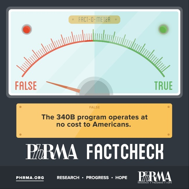 Fact: Evidence shows the 340B program is increasing costs for taxpayers and patients.