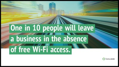 One in 10 people will leave a business in the absence of free Wi-Fi access.