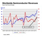 Annual Semiconductor Sales Increase 21.6 Percent, Top $400 Billion for First Time