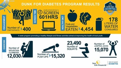 Dunk for Diabetes fall 2017 GTA program results. (CNW Group/Sun Life Financial Inc.)