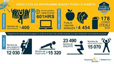 Résultats du programme Basket pour le diabète dans le grand Toronto - automne 2017 (Groupe CNW/Financière Sun Life inc.)