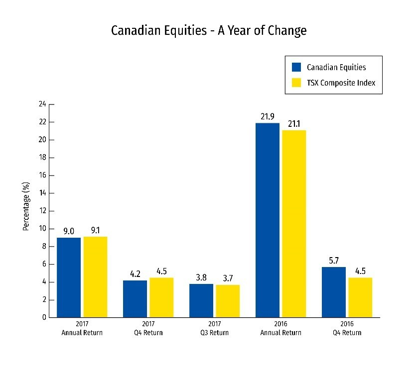 Canadian Equities - A Year of Change (CNW Group/RBC)