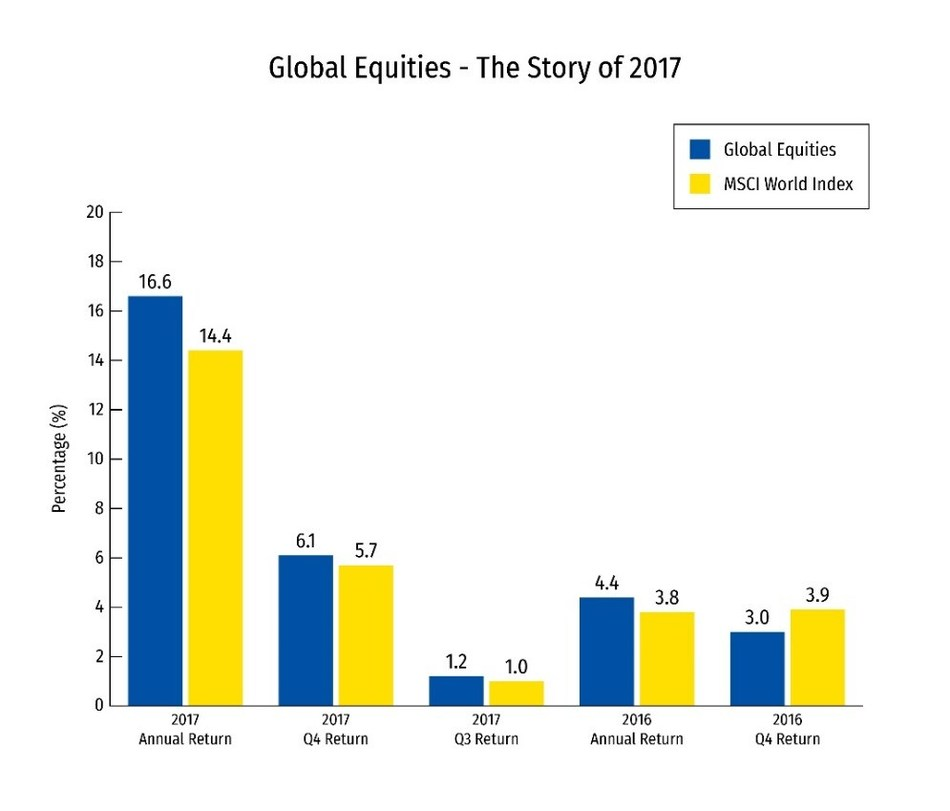 Global Equities - The Story of 2017 (CNW Group/RBC)