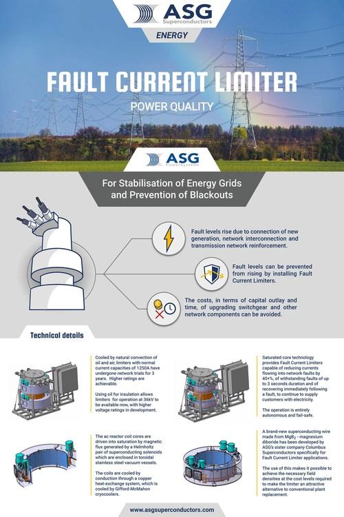 ASG Fault Current Limiter, technical details (PRNewsfoto/ASG Superconductors)