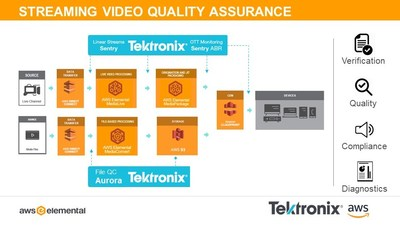 Customers turning to these services can now use Tektronix Sentry for monitoring live streaming video along their workflow, from AWS cloud ingest through to content delivery networks. For file-based analysis, Tektronix' Aurora file-based QC ensures compliance of media files on Amazon Simple Storage Service (Amazon S3) to meet quality, regulatory and workflow requirements.