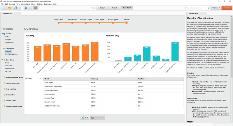 RapidMiner Auto Model accelerates the entire data science lifecycle using automated machine learning.