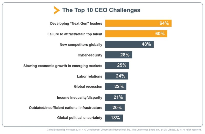 The C-suite is more concerned about their people strategy than any other issues facing their organizations