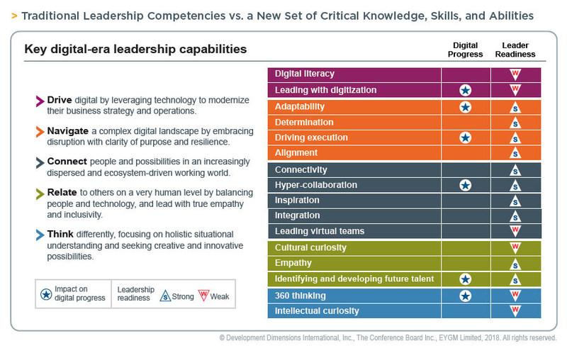 The new skills leaders need in the digital era