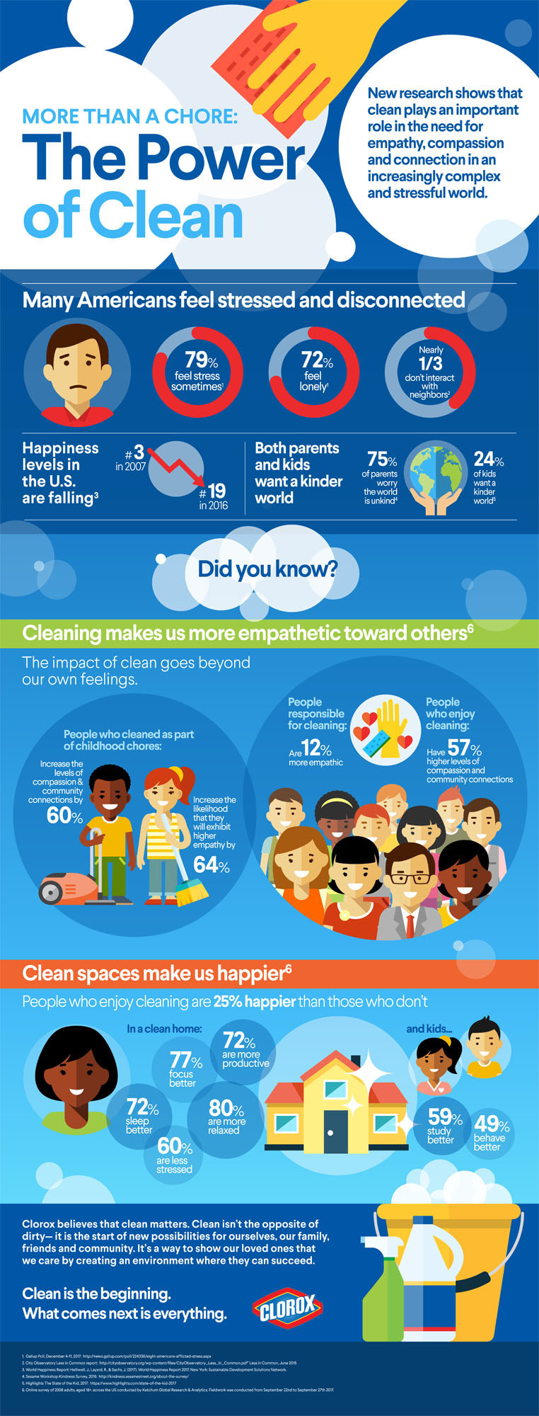 How does clean impact how we feel, act and engage with others?  Clorox conducted research to validate the true impact of clean beyond getting rid of dirt and mess.