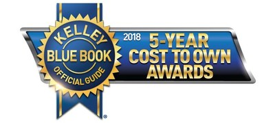 Helping consumers shop smart and save money, Kelley Blue Book's expert editors today name the 2018 model-year brand and category winners of the seventh annual 5-Year Cost to Own Awards, recognizing new vehicles with the lowest projected ownership costs.