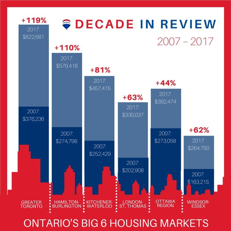 Ontario's largest housing markets post significant gains over past decade, says RE/MAX INTEGRA Ontario-Atlantic Region (CNW Group/RE/MAX Ontario-Atlantic Canada)