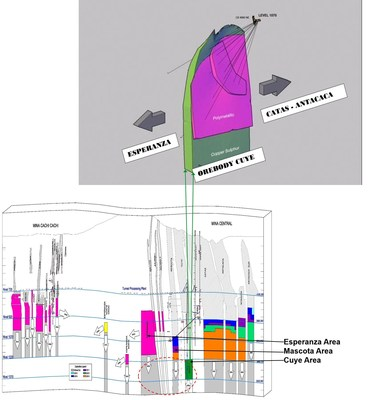 Figure 1 – Concept of Cuye Orebody above with Longitudinal Section of Yauricocha Mine below (CNW Group/Sierra Metals Inc.)