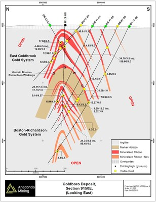 Exhibit B. A Geological Cross Section 9150E through the Goldboro deposit showing the location of recent drilling and highlights of composited assays for this section located near the center of the deposit.  Drilling intersected ribbons of both the East Goldbrook and Boston Richardson Gold Systems. (CNW Group/Anaconda Mining Inc.)