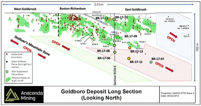 Exhibit C.  A long section of the Goldboro Deposit showing the pierce points for recent drill holes and the extension down-plunge of the Boston Richardson Gold System as indicated by holes BR-17-06 and BR-17-07. (CNW Group/Anaconda Mining Inc.)