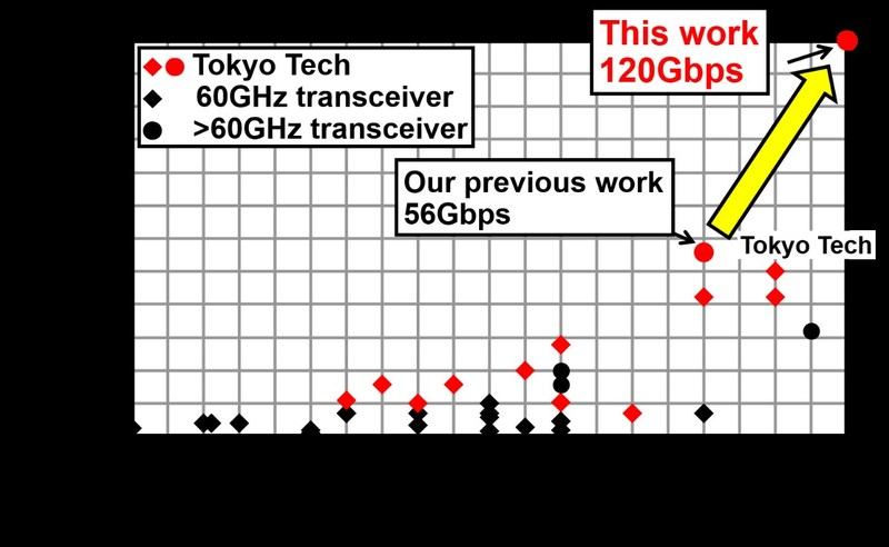 Figure 2. The race for performance of millimeter-wave wireless transceivers