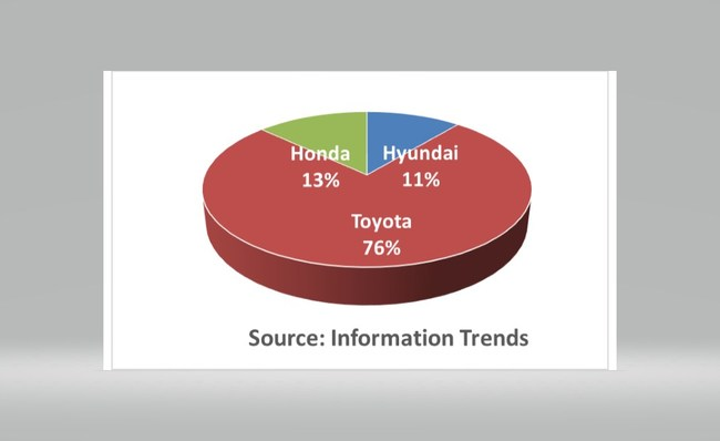 Hydrogen Fuel Cell Vehicles Sold by Year-End 2017: Automaker Share