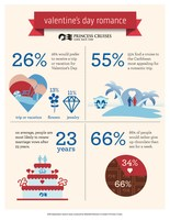 Survey Reveals That A Vacation Tops Flowers Or Jewelry As The Ultimate Valentine's Day Gift
