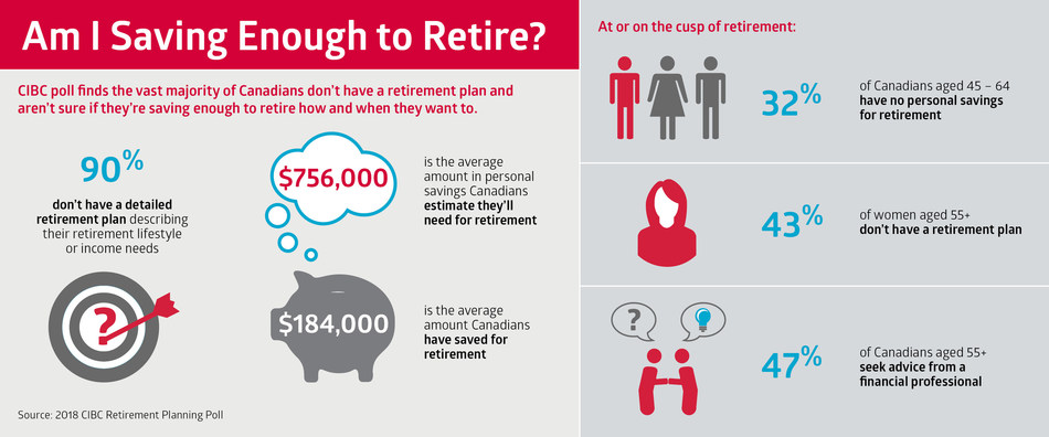 CIBC poll finds the vast majority of Canadians don't have a retirement plan and aren't sure if they're saving enough to retire how and when they want to. (CNW Group/CIBC - Consumer Research and Advice)