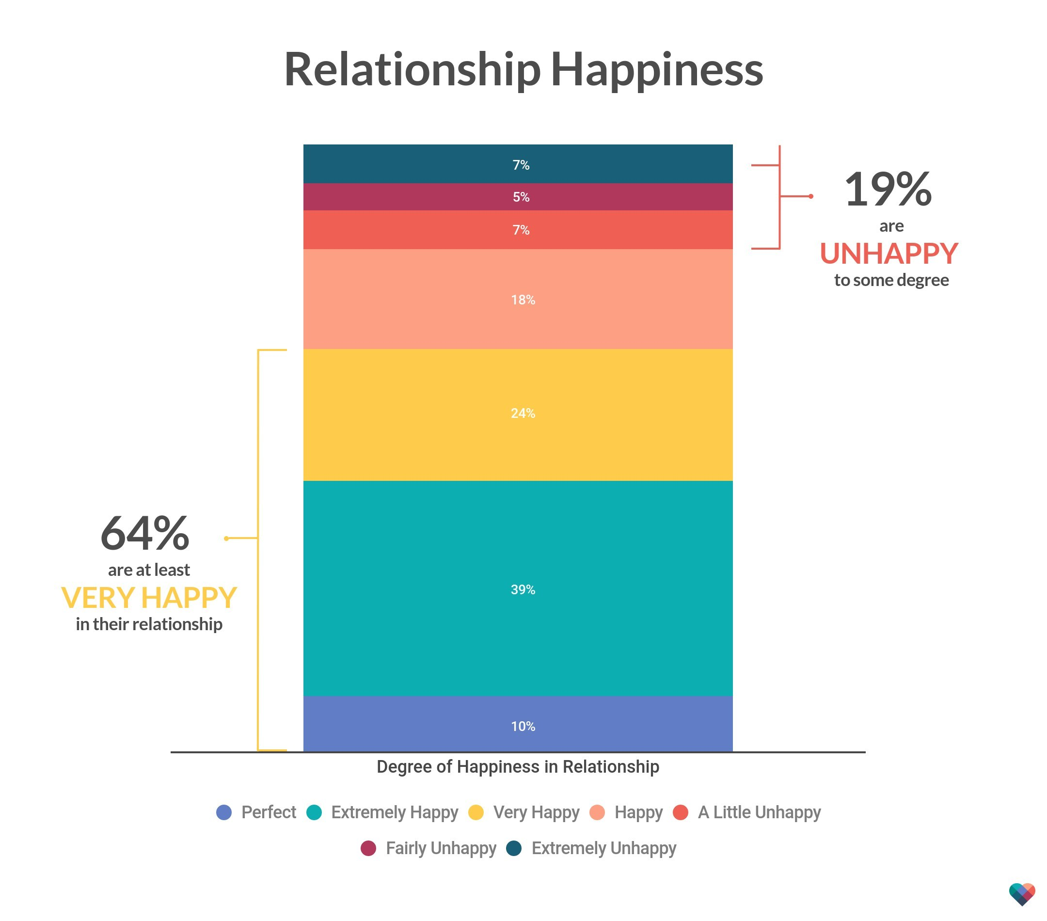"The Happiness Index: 64 percent of Americans are at least ""very happy"" in their relationships."