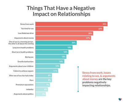 The Happiness Index: Stress from work, issues relating to sex, and arguments about money are the key problems negatively impacting relationships.