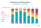 The Happiness Index: 6 in 10 people have sex at least weekly.