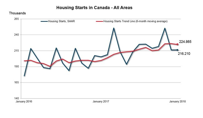 Housing Starts in Canada - All Areas January 2018 (CNW Group/Canada Mortgage and Housing Corporation)