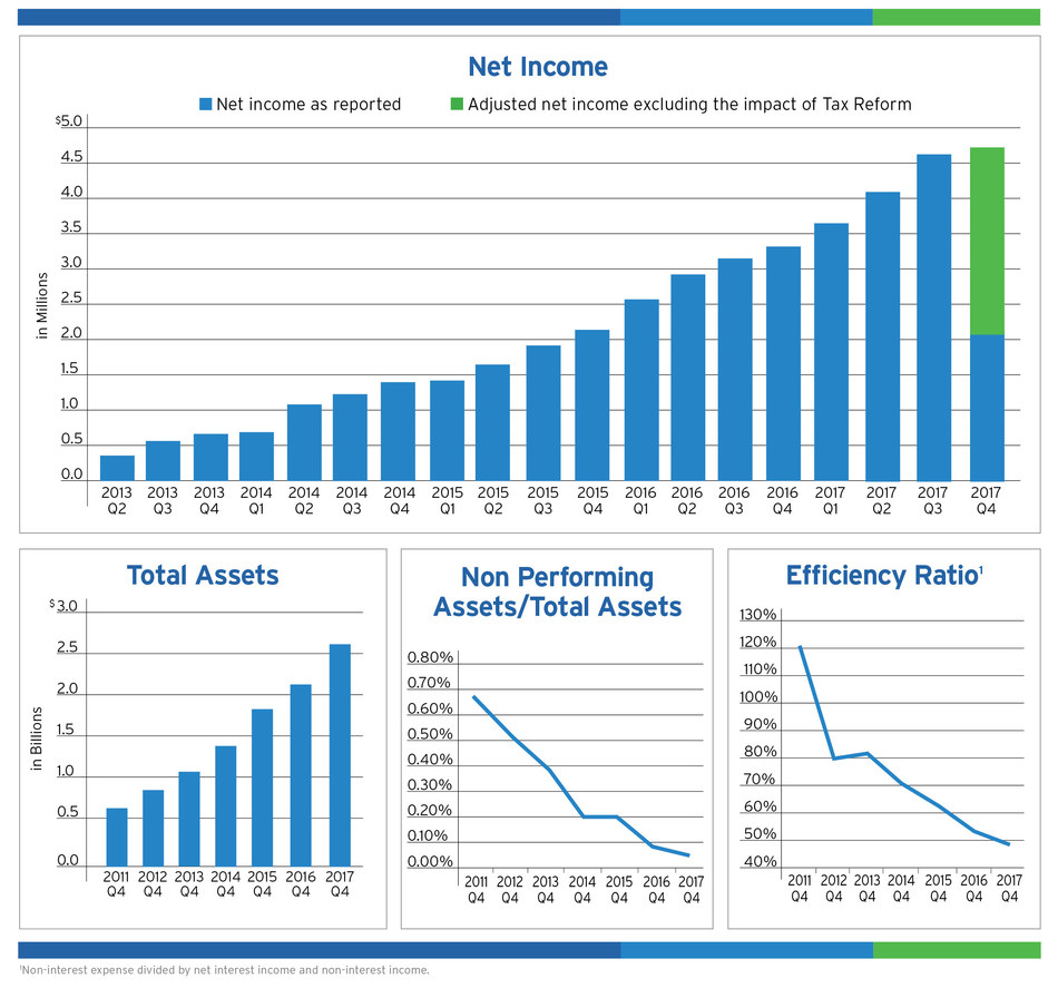 BSB Bancorp, Inc  Reports 2017 Results - Year Over Year