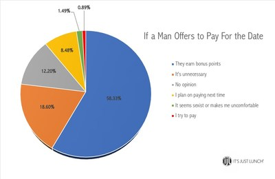 "The results from the survey question, ""If a date offers to pay for both of you..."""