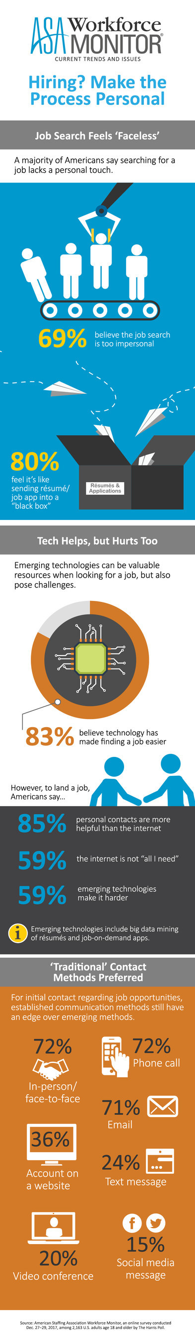 "About seven in 10 Americans (69%) believe that the job search today is too impersonal, according to the results of the latest American Staffing Association Workforce Monitor survey of more than 2,100 U.S. adults conducted online by The Harris Poll. And eight in 10 (80%) say that applying for a job feels like sending their résumé or job application into a ""black box."""