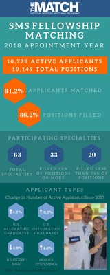NRMP Report Shows 2018 Appointment Year Fellowship Matches at Record