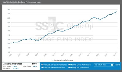 SS&C GlobeOp Hedge Fund Performance Index