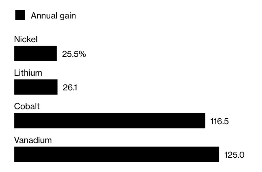 Annual commodity price gain for selected metals. Source: BloombergBusinessweek (CNW Group/Largo Resources Ltd.)