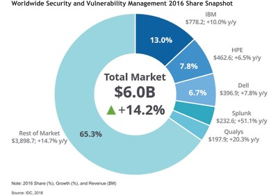 Worldwide Security and Vulnerability Management 2016 Share Snapshot