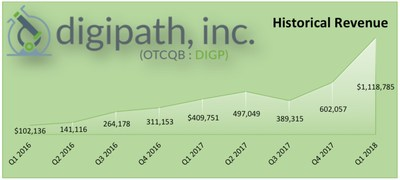 Digipath, Inc. Historical Revenue