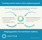 Invitae reports over 150% volume and over 170% revenue growth for 2017