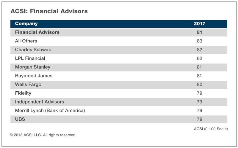ACSI Financial Advisors Report 2017 (PRNewsfoto/American Customer Satisfaction)
