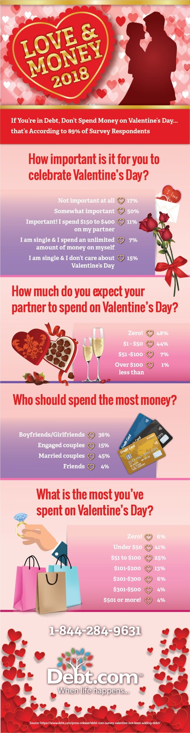 "Love & Money How Will People Spend in 2018. Survey Shows Those who are Dealing with Debt Plan to be Frugal. ""We tend to over-gift in the desire to make our loved ones happy,"" explains Howard Dvorkin, Chairman of Debt.com. Everyone wants to make sure their loved ones know how much they care. Overspending can easily be avoided at holidays like Valentine's Day with a simple conversation. Talk about what you expect as a couple, so you can both be on the same page."