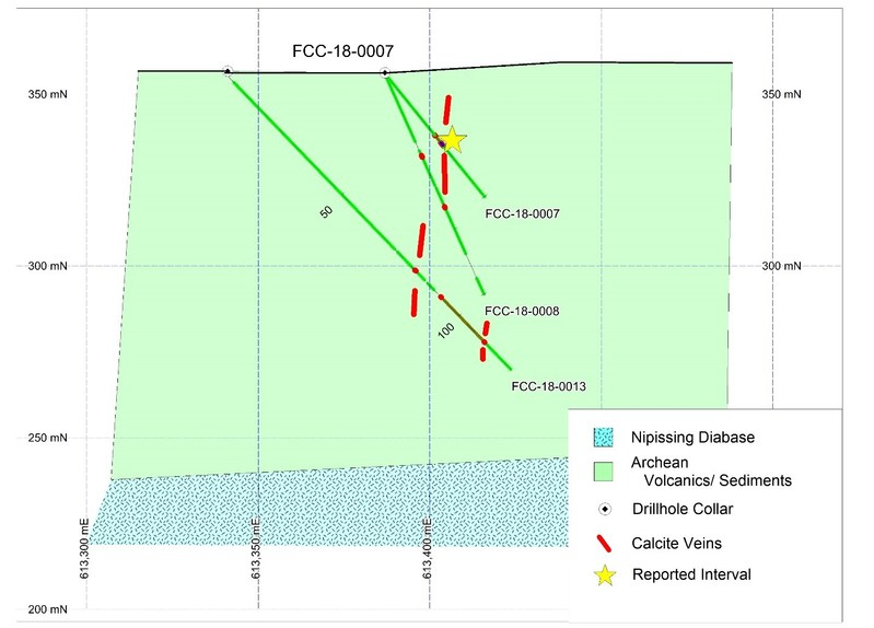 Figure 2. East-west geologic cross section of FCC-18-0007 and nearby drill holes. The section is 40m thick. Grid blocks are 50m by 50m. Easting co-ordinates are in UTM NAD83 Zone 17 co-ordinate system. (CNW Group/First Cobalt Corp.)